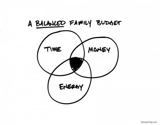 Balanced Family Budget